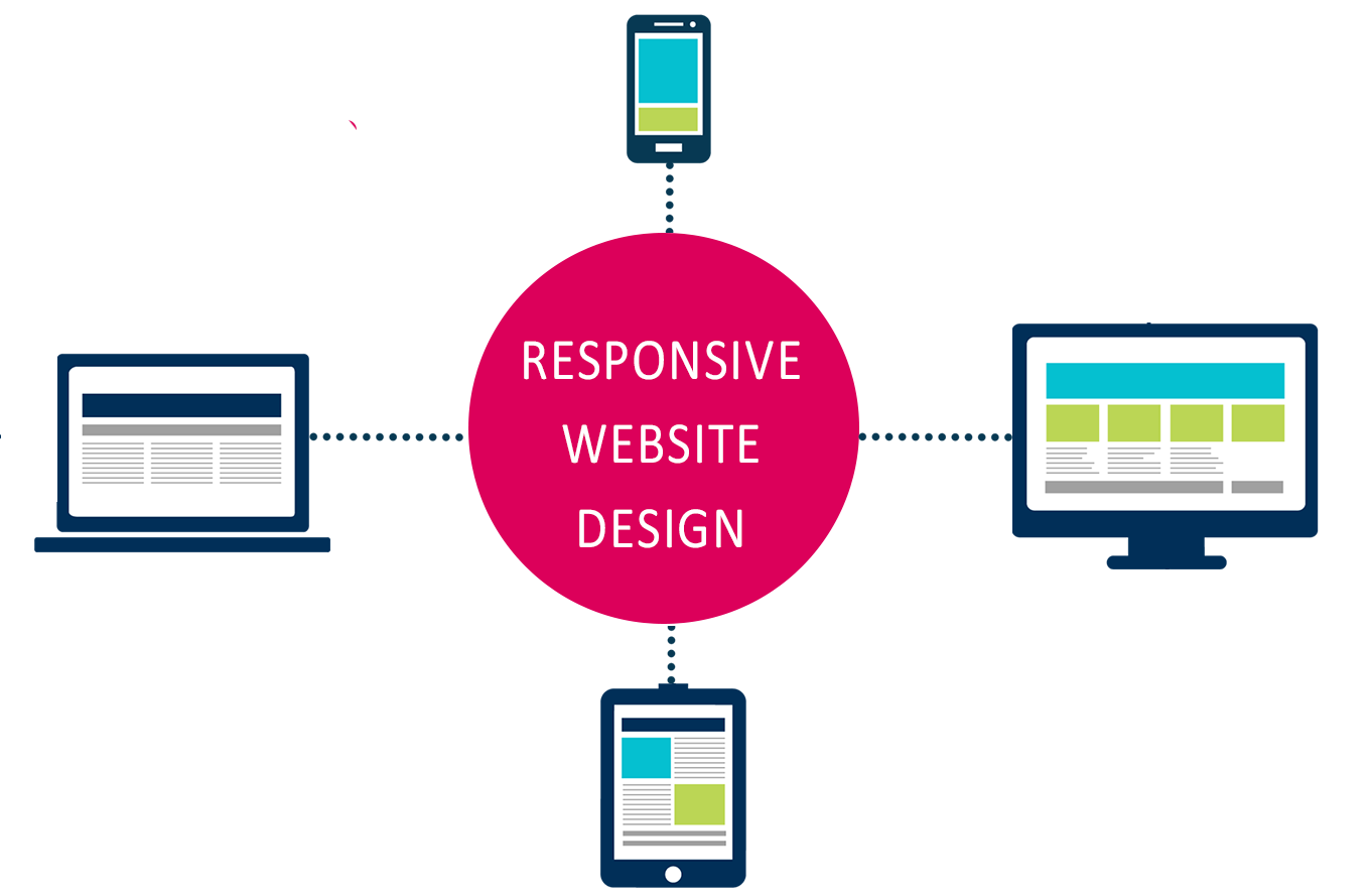 We design websites that works across all the browser and devices without any problem