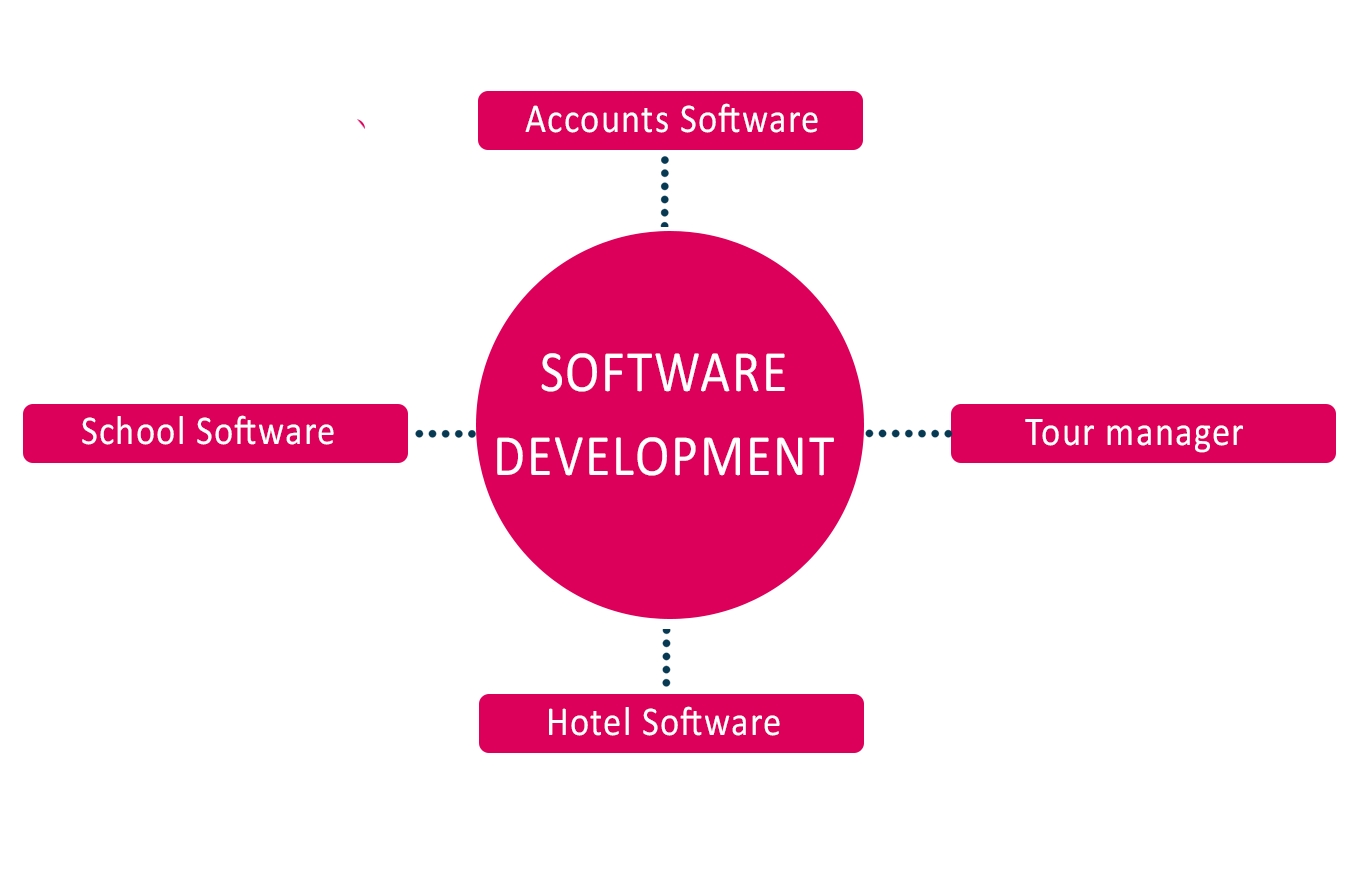 Customize Software Development with latest Technology as per Clients need and requirement.